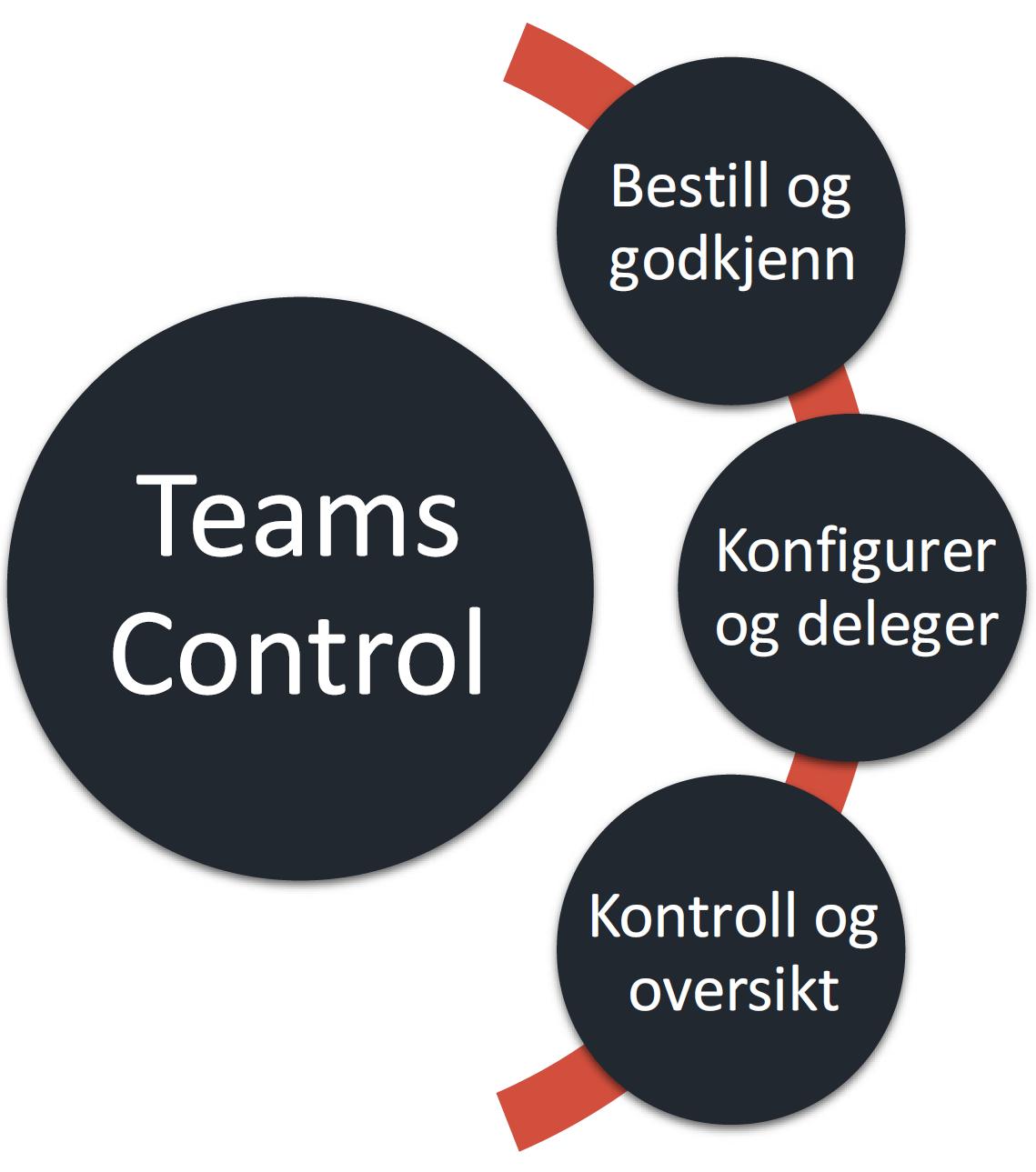 Logo: Infoshare Teams Control - samhandlingsverktøy